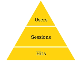 Users, Session, Hits v2.png